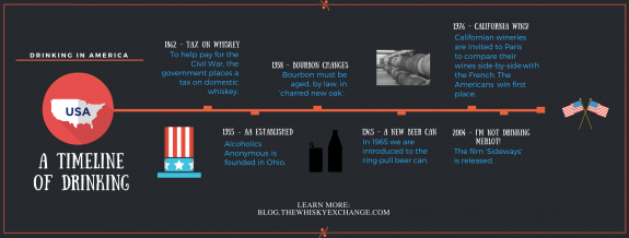USA Drinking Timeline