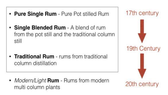 Rum classification