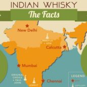 Indian Whisky Infographic