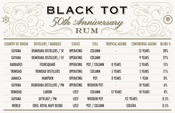 Black Tot 50th Recipe